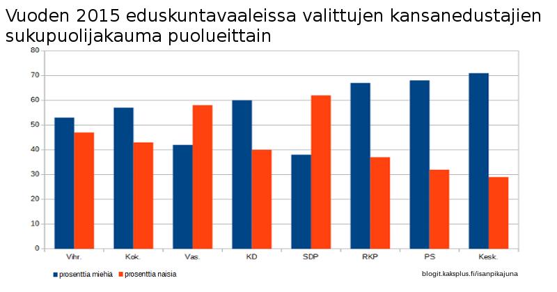 Vuoden 2015 eduskuntavaaleissa valittujen kansanedustajien sukupuolijakauma puolueittain