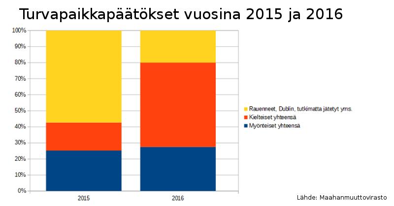 Turvapaikkapäätokset 2015 ja 2016.