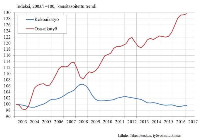 Kuva: Johanna Alatalo – Hanna Hämäläinen – Erno Mähönen: Työ- ja elinkeinoministeriön lyhyen aikavälin työmarkkinaennuste (TEM-analyyseja • 79/2017)
