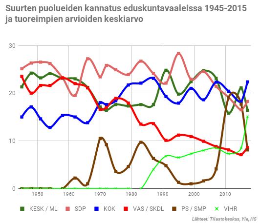 Suurten puolueiden kannatus eduskuntavaaleissa 1945-2015 ja tuoreimpien kannatusarvioiden keskiarvot.