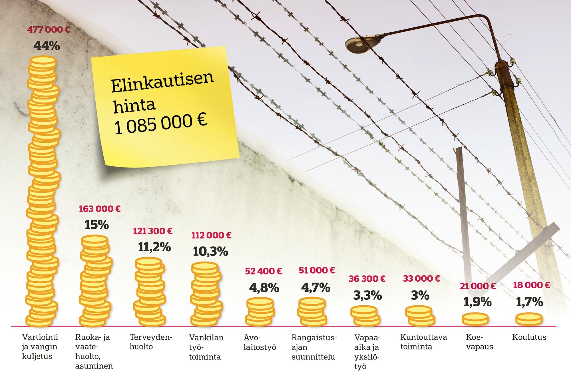 Elinkautinen vankeustuomio kestää keskimäärin 15 vuotta. Sitä seuraa aina kolmen vuoden ehdonalainen vapaus, jonka kustannukset ovat noin 9 000 euroa. Grafiikka: Tinka Lindroth/Otavamedian visualistiryhmä.