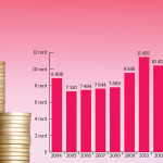 Kassa pienentyy. Valtion kassavarat ovat pudonneet neljännekseen muutamassa vuodessa.