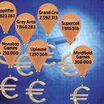 Lifeline Venturesin pelialan sijoituskohteiden Tekesiltä saama rahoitus 2010–4/2015.