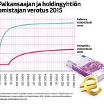 Palkasta maksettavat verot sisältää verot ja veroluonteiset maksut. Osinkovero on laskettu tilanteessa, jossa osinko on korkeintaan 8% yhtiön nettovarallisuudesta (Veronmaksajien keskusliiton arvio).