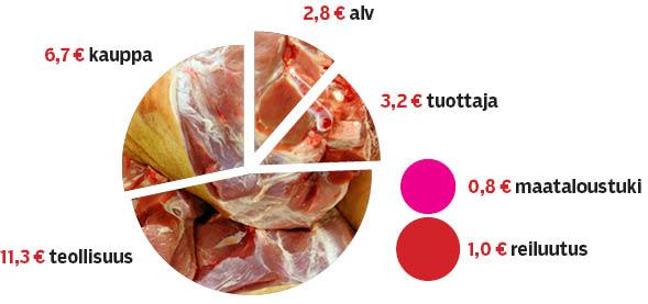 Nelikiloisen joulukinkun hinnanmuodostus, kun kinkun kilohinta on 6 euroa.