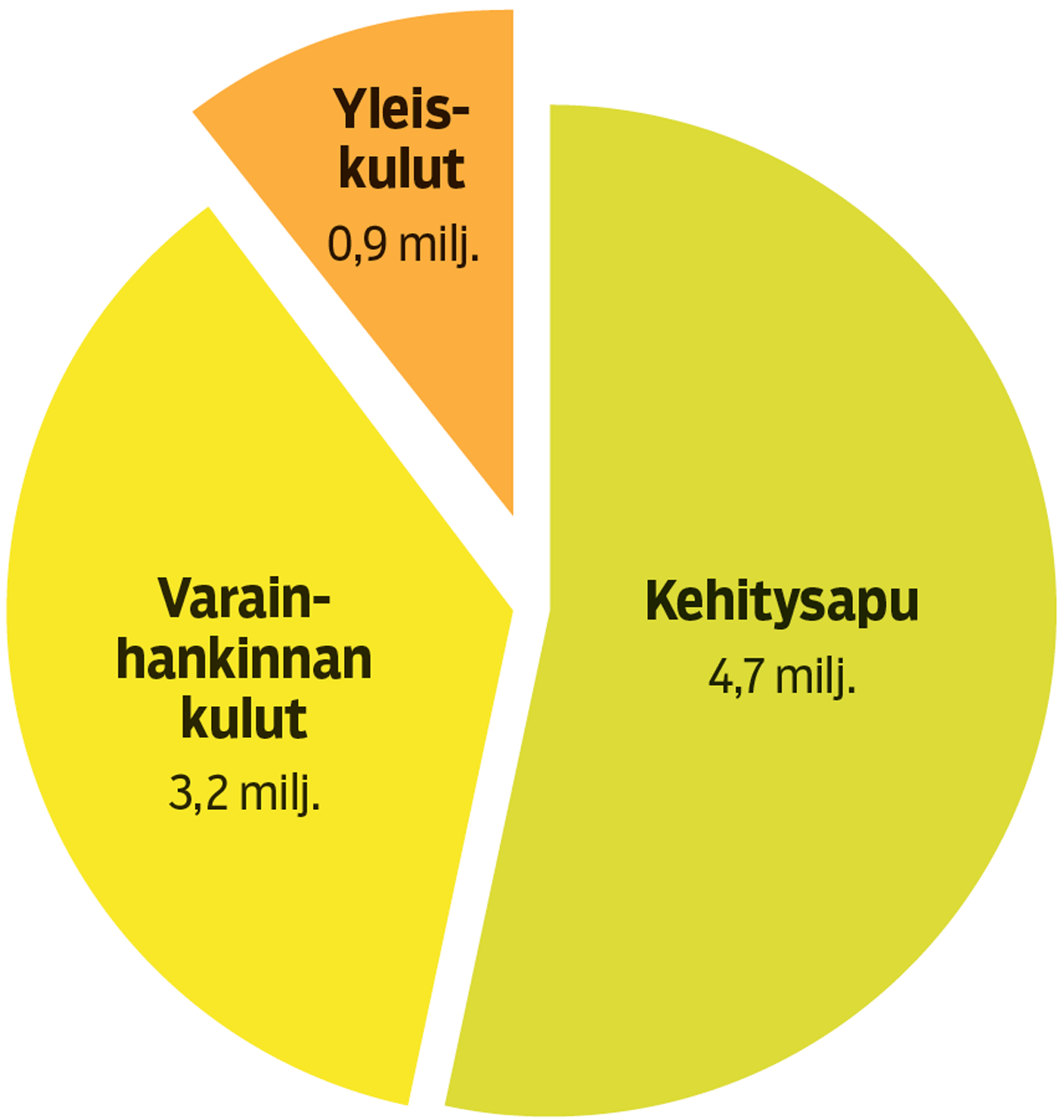 Grafiikka: Seuran arvio pohjautuu Plan Suomen tilinpäätökseen 2015–2016.