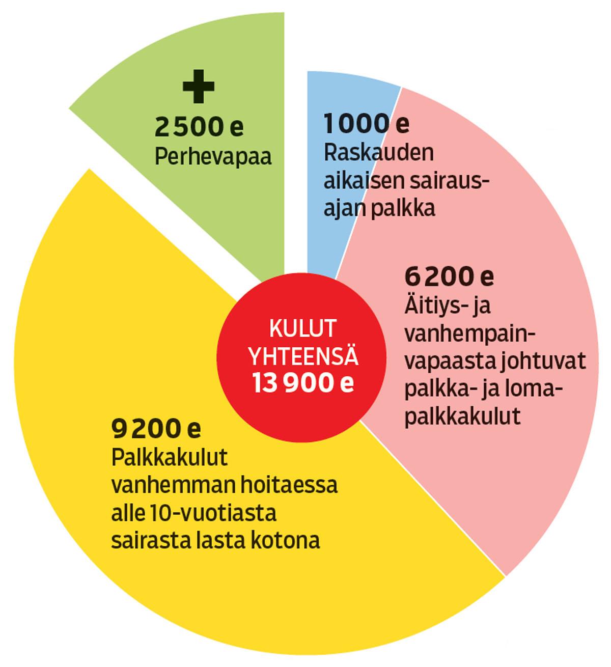 Vauvan hinta työnantajalle on noin 16400 euroa silloin, kun työntekijän palkka on 3400 euroa. Yhteiskunta korvaa työnantajalle 2500 euroa.
