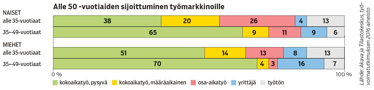 Grafiikka: Alle 50-vuotiaiden sijoittuminen työmarkkinoille.