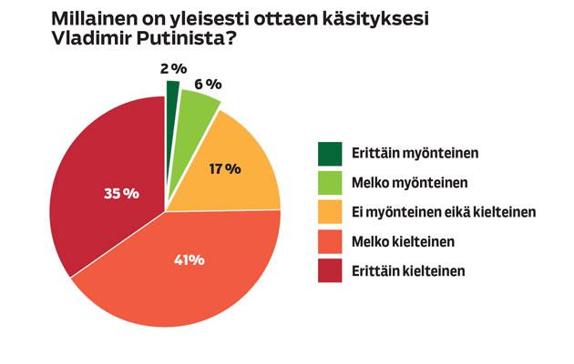 Gallup-kyselyssä selviteltiin suomalaisilta, mitä mieltä he ovat Vladimir Putinista.