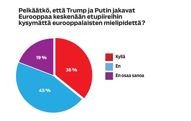 Seura teki tutkimuksen, jossa kysyttiin pelkääkö kansalaiset suurvaltajohtajien jakavan Euroopan etupiireihin.